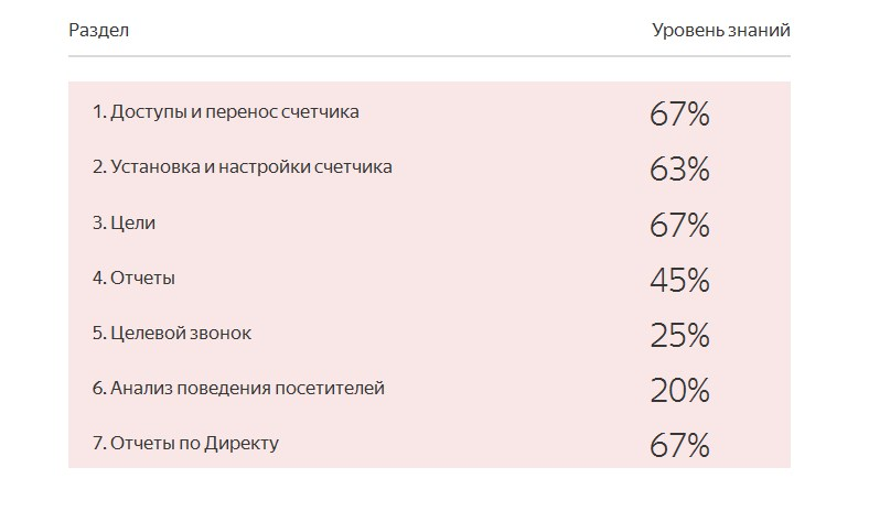 Результаты не пройденного теста сертификации Яндекс Метрика